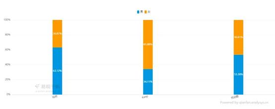 咕咚用户性别分布(数据来源易观千帆)