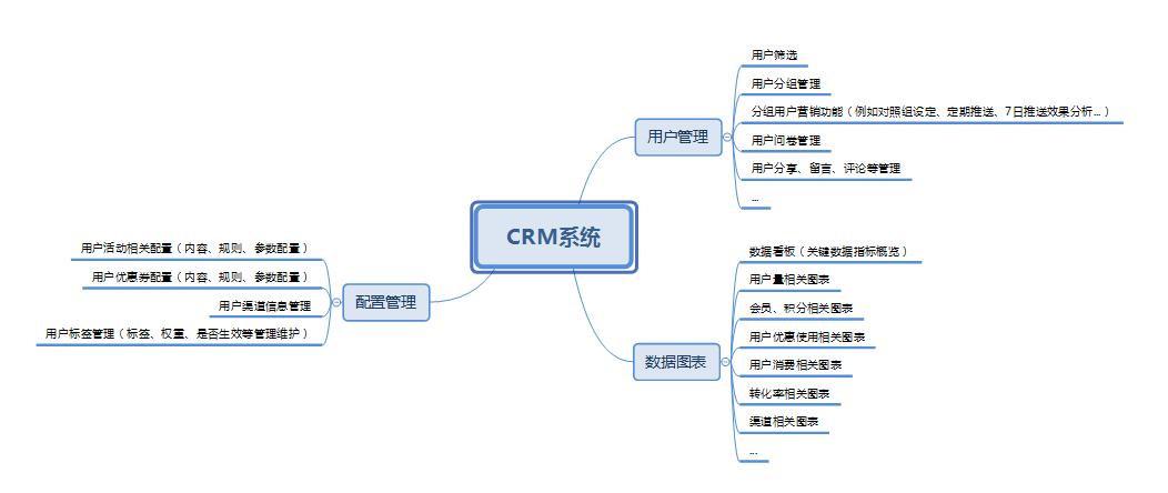 CRM系统主要功能模块