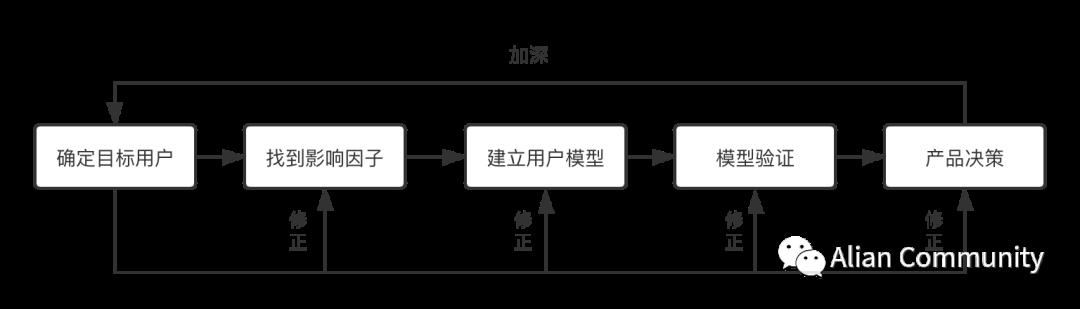 影响产品经理决策的两大模型 ——用户模型和交易模型(上)