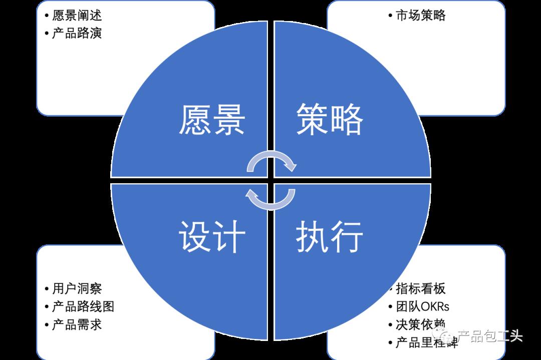 产品经理的十大关键产出