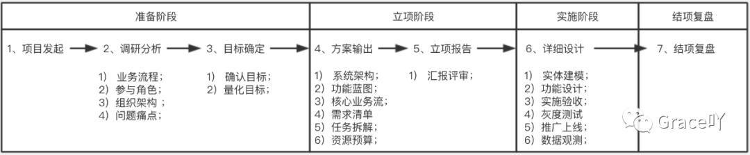 商超项目复盘:B端产品从无到有 (一)