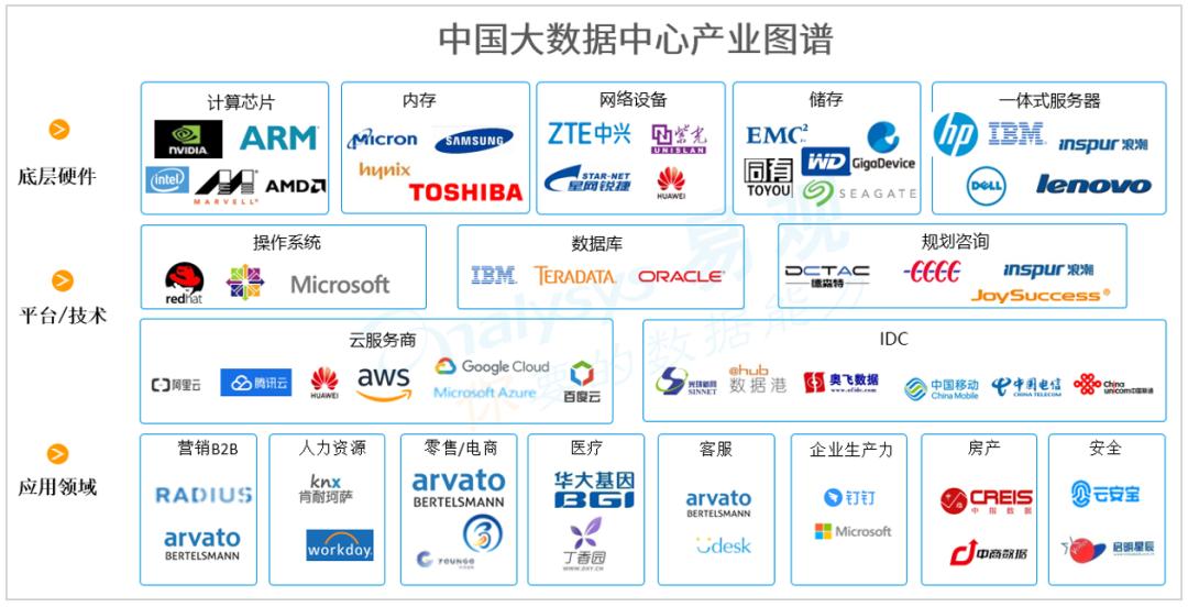 新基建图谱 | IT产业为传统行业升级改造提供新的动能