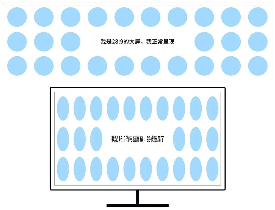 大屏可视化 设计尺寸 高级指南