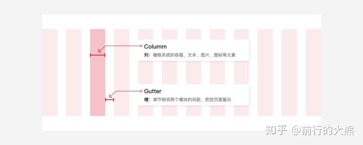 不懂栅格系统,页面元素和区域间距很难统一
