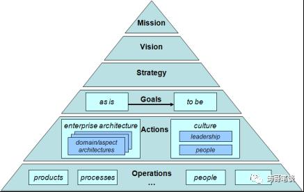 对B端产品经理来说,懂点企业架构很重要!