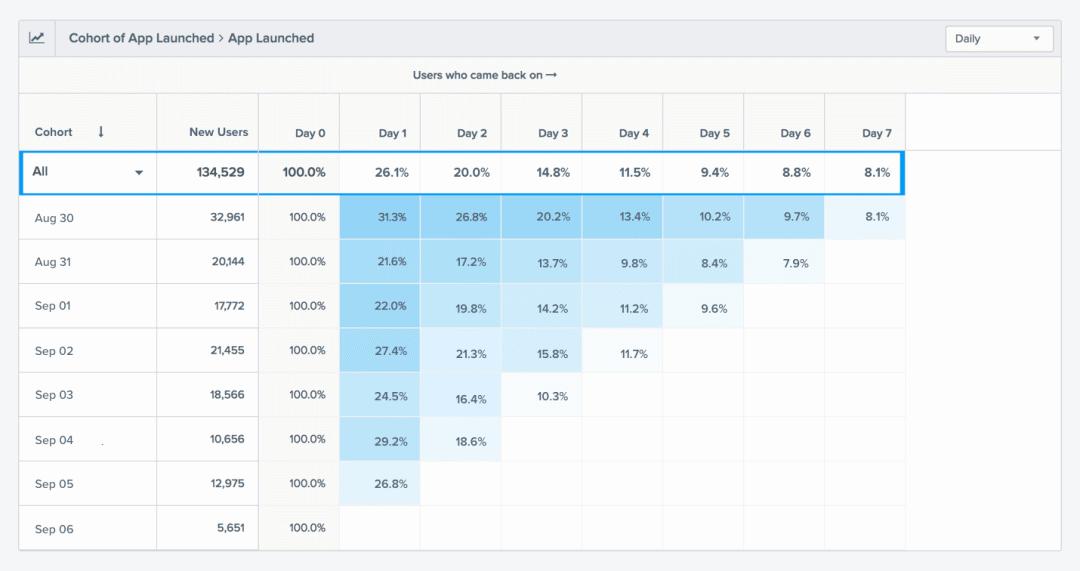 同期群分析-分析用户留存和用户行为的法宝