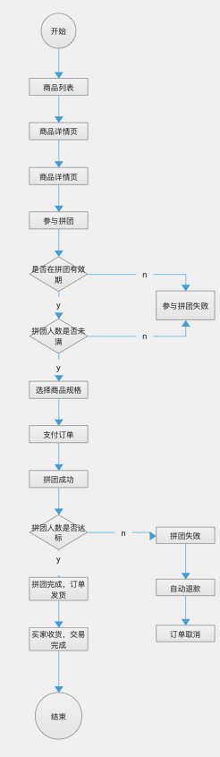 """""""拼""""出来的流量和销量——一文详细拆解拼团模式插图(1)"""