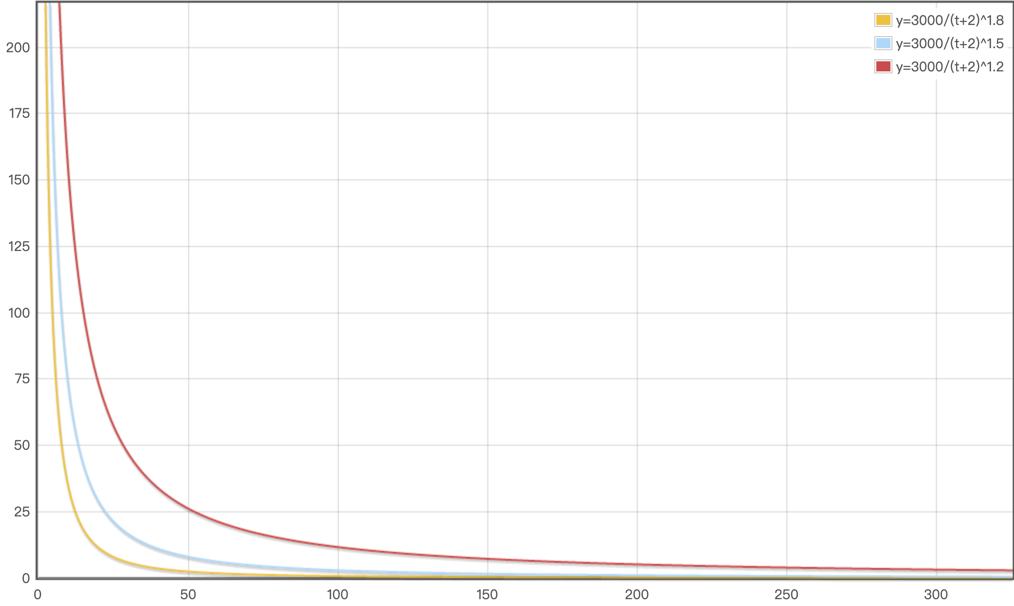 数据驱动!一次利用算法提升评论活跃的案例