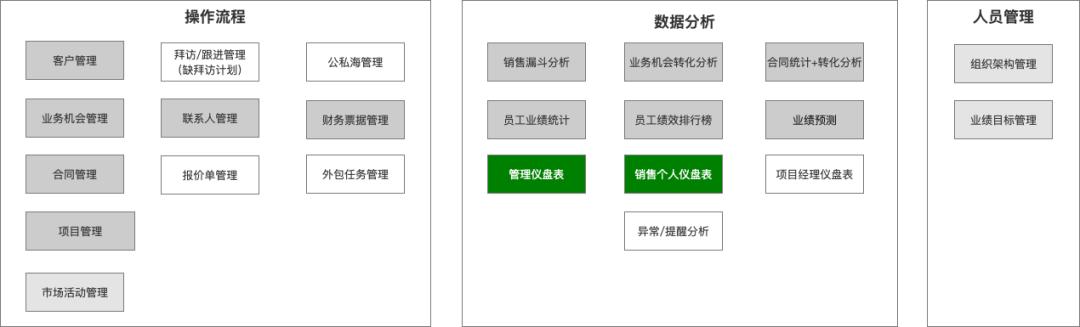 """以""""业务""""为核心的 CRM 系统搭建(推进篇)"""