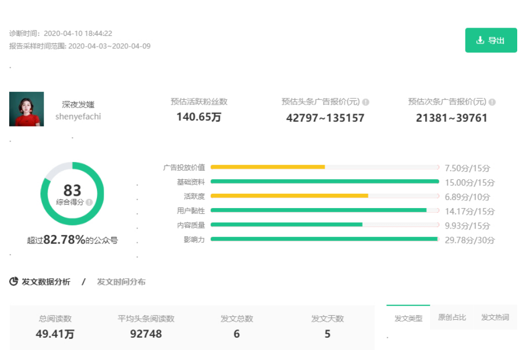 精华 | 3000万买来的:KOL投放高转化实操2.0进阶版