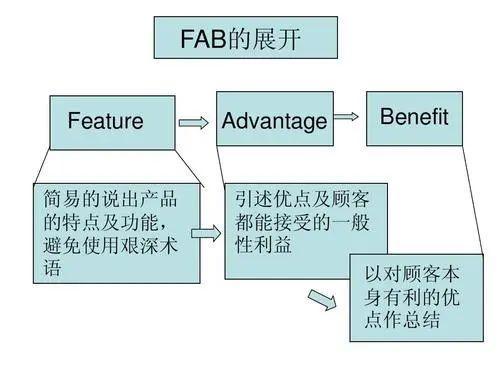 FAB法则