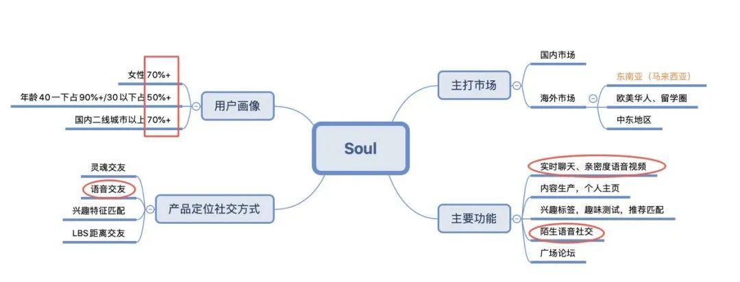 【题目拆解】关于soul的一些思考和讨论