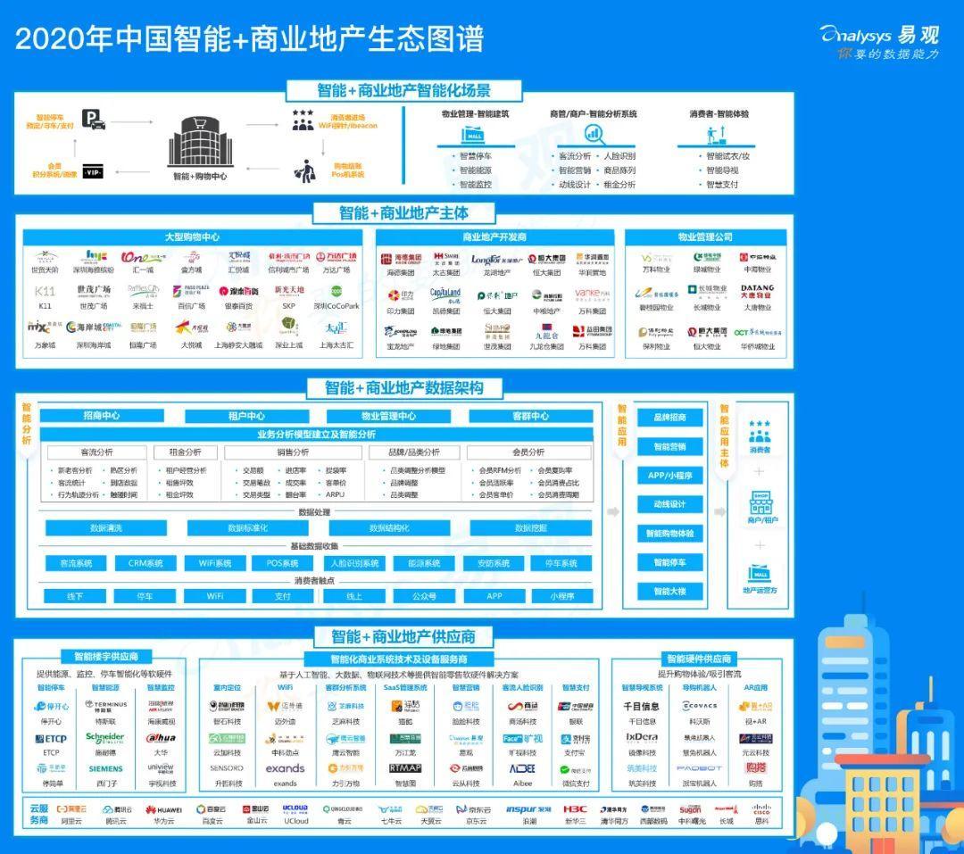 2020年中国智能+商业地产分析 | 以智能化手段提高购物中心的客户购物体验与运营效率