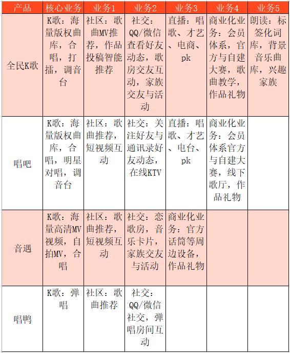 产品分析 | 全民K歌-进王恒跟董海���u�^一笑击的移动K歌流量王