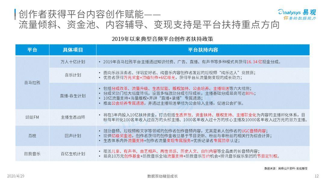 2020年中国音频产业生态发展分析