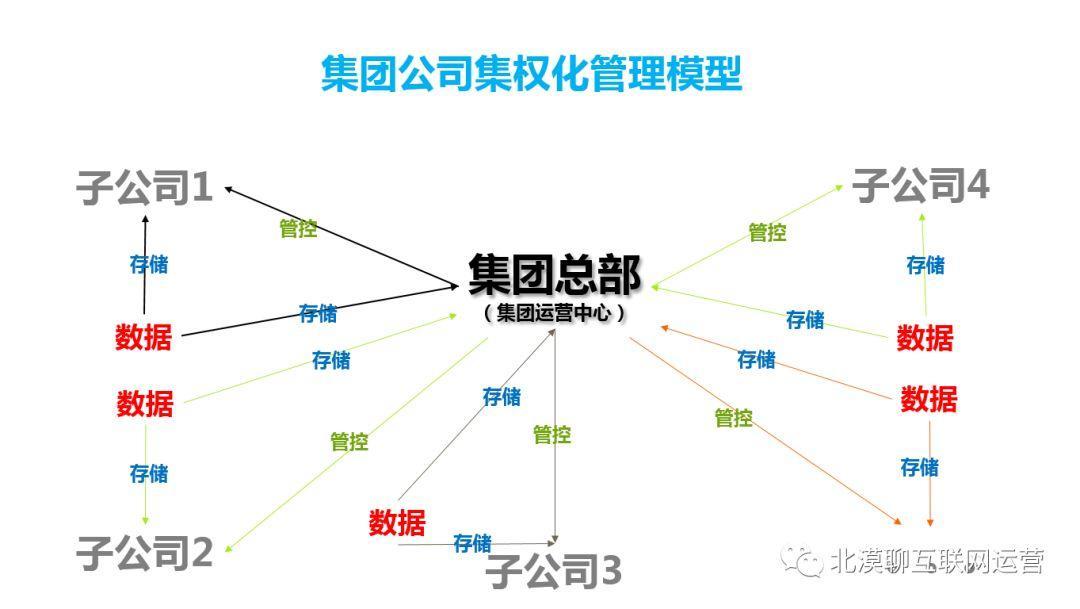 区块链助推集权化企业集团管理模式