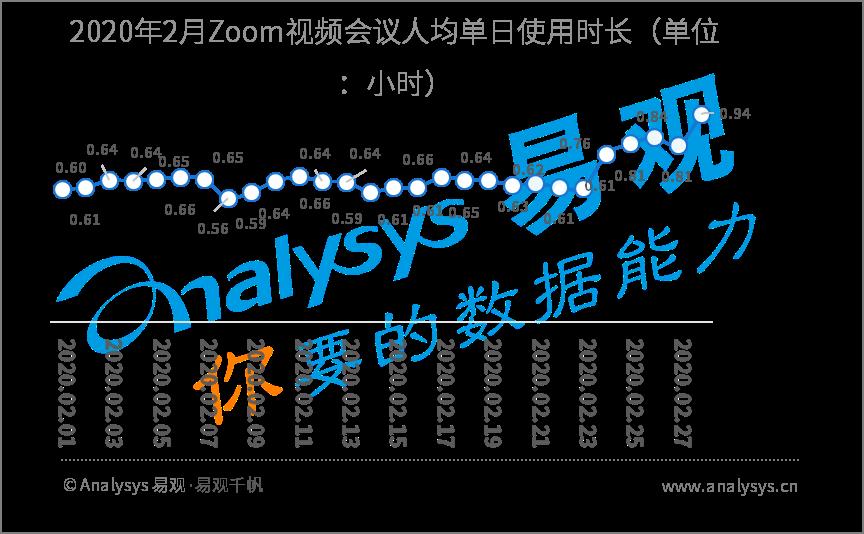 2020在线办公用户行为分析