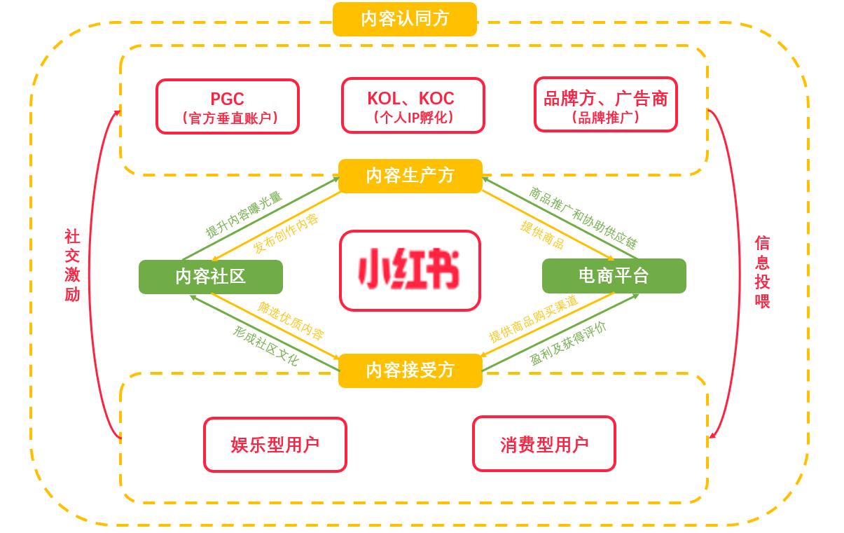 小红书,如何打造内容电商的商业模式壁垒?