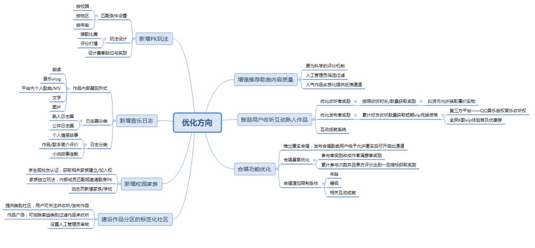 产品分析 | 全民K歌-进击的移动K歌流量王