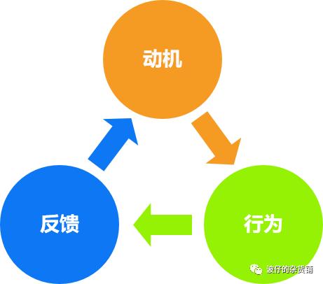 用参与回路分析壹心理的积分、兑换功能