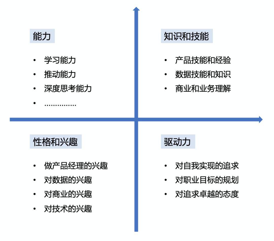 四象限选拔法:从面试官角度,看数据产品经理的面试和选拔