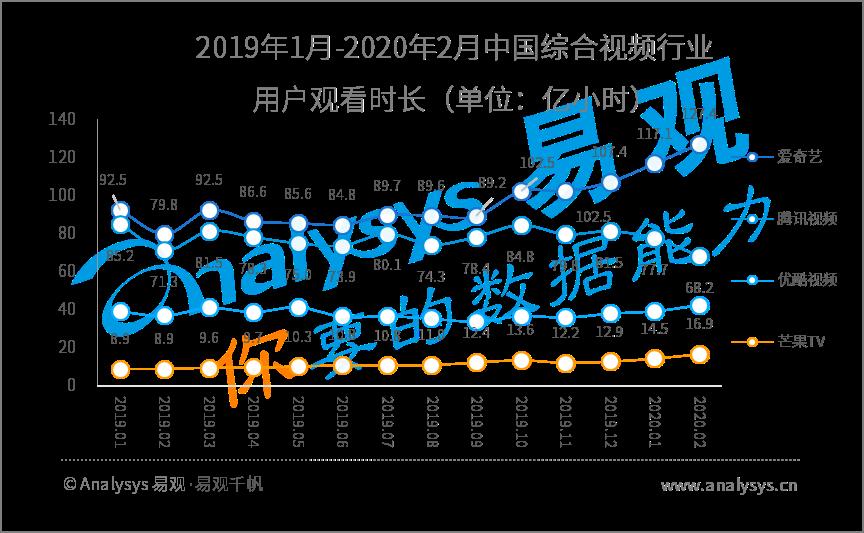 2020年Q1数字用户行为分析 | 助力战疫、推动复工复产,国民数字化再提速