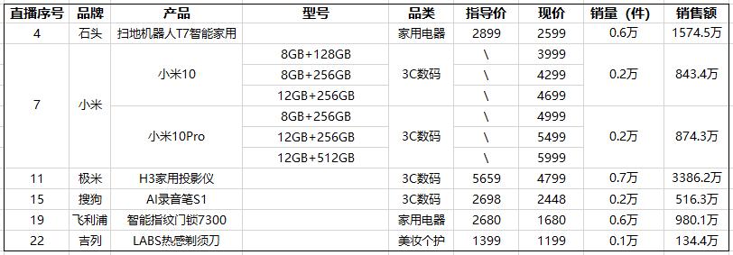 罗永浩首播数据报告:大众消费品最好卖,3C收益更高;粉丝80.95%男性,18-30岁最多