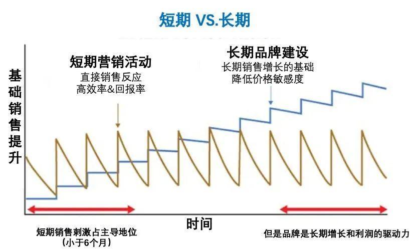 危险的短期主义和易被忽视的长期策略