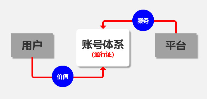 万字长文 | 一文带你读懂账号体系