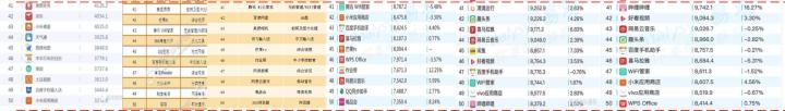 【汇总】各大移动端应用市场APP排行情况