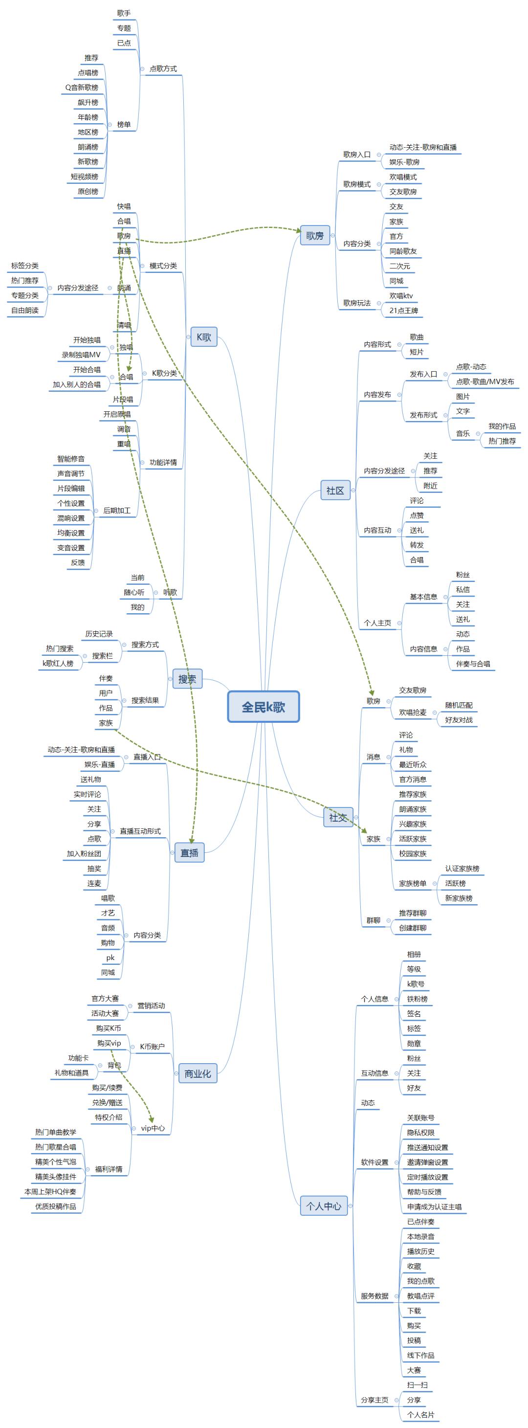 产品分析 | 全民K歌-进击Ψ 的移动K歌流量王