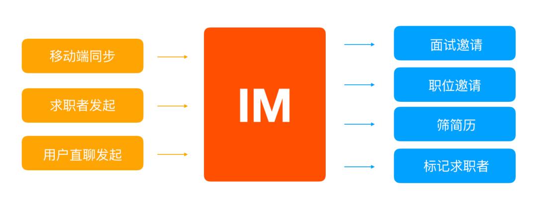设计沉思录丨场景化分析设计赋能招聘B端业务发展