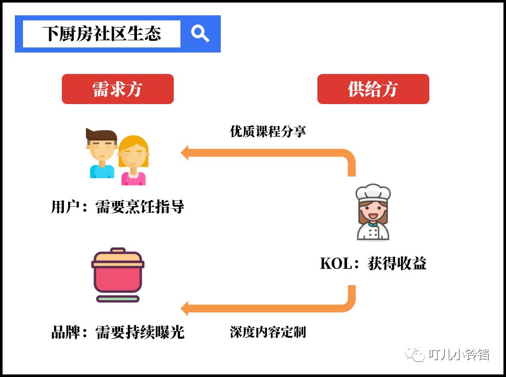 下厨房商业化探索(上):KOL出圈记