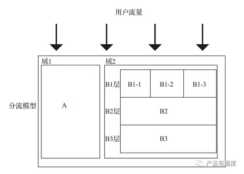 复盘:从 0 到 1 设计A/B 测试系统