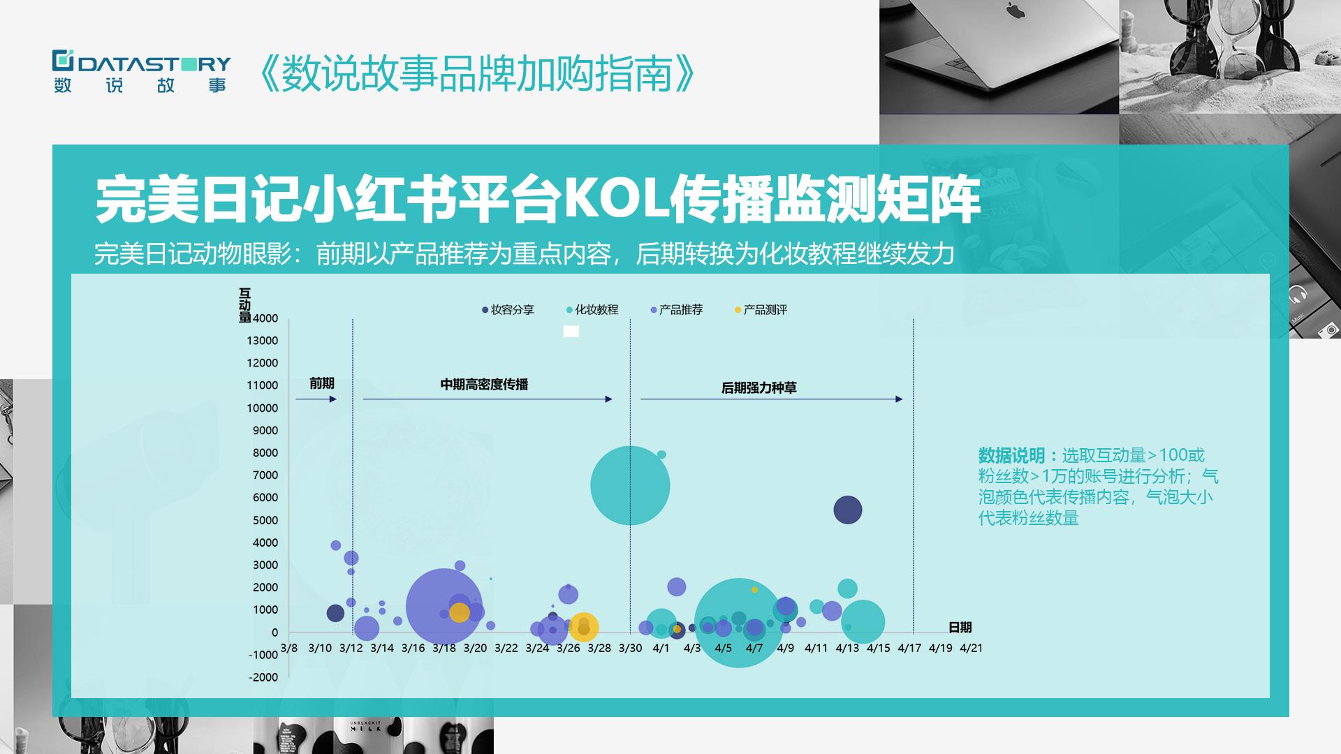 完美日记 VS 花西子,谁的品牌购买潜力更强?