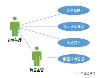 对比C端产品,B端产品如何做需求分析