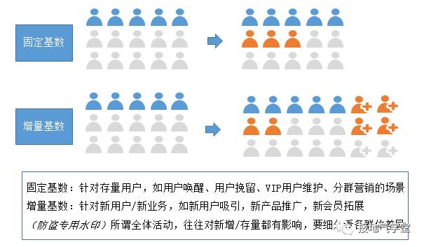数据分析报告写作攻略(四):避免被打脸插图8