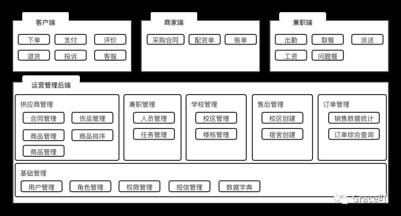商超项目复盘 :B端产品从无到有 (二)