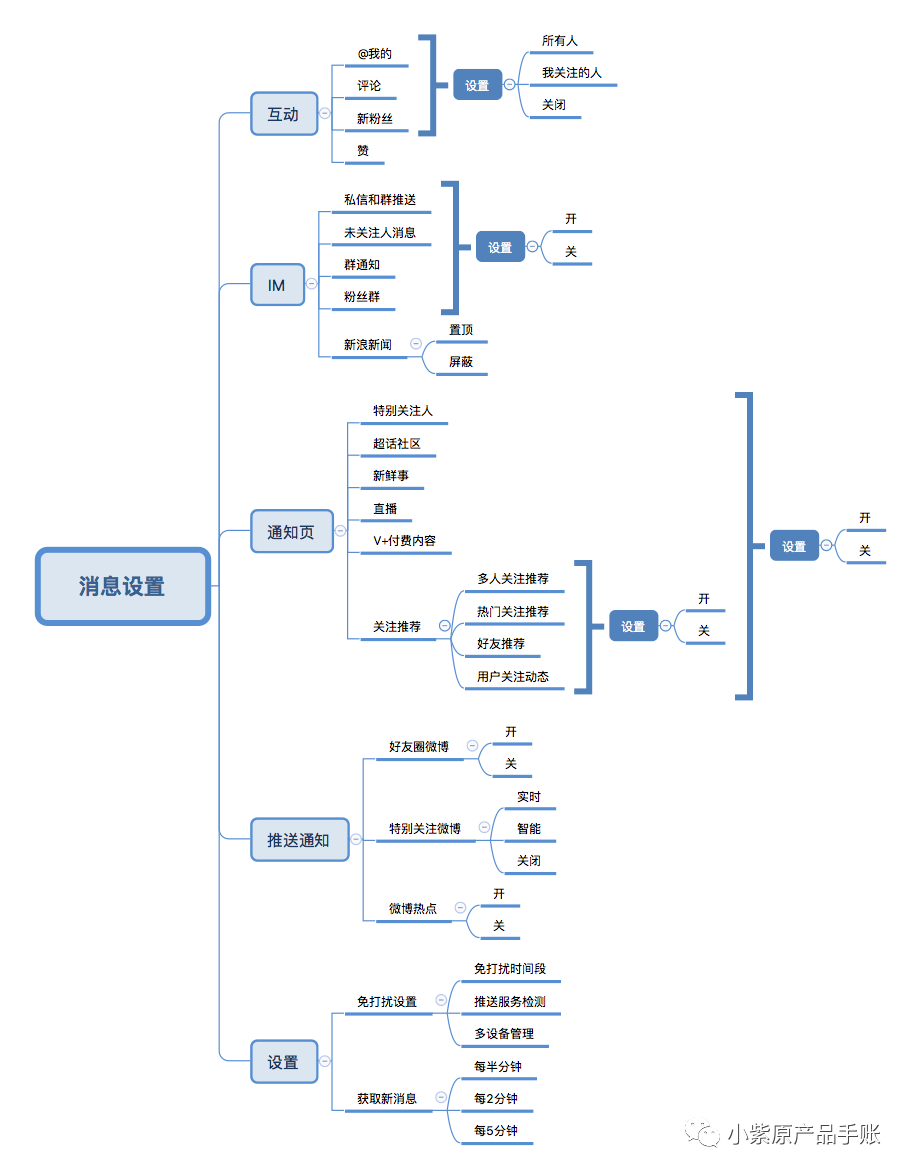策略产品案例丨微博PUSH策略调研分析&优化方案PRD
