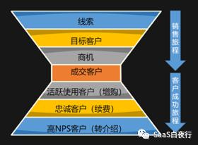SaaS创业路线图 (80):全员参与才有客户成功