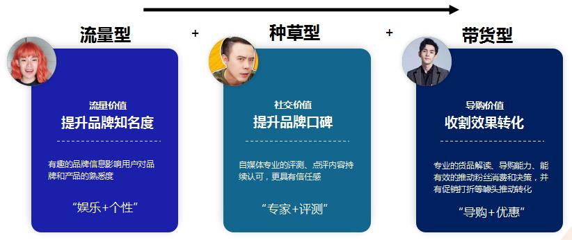 """""""短视频种草+直播电商""""营销手册,打造品牌全链路视频营销"""