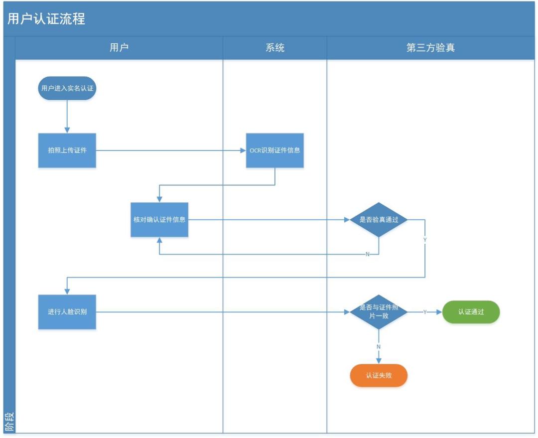 如何合理设计用户认证功能