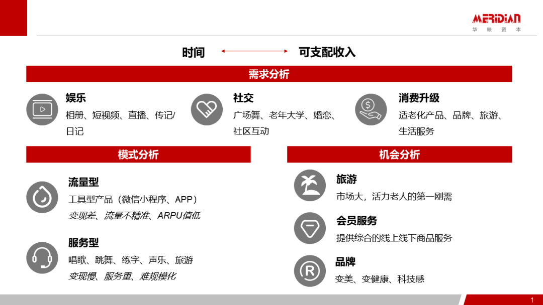 华映资本张倩鋆:三大需求+两大模式,活力老人的数字化生活