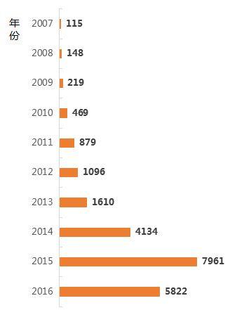 图:2007-2016年融资次数变化情况