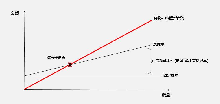 [F04] 讲讲产品定价的体系和策略