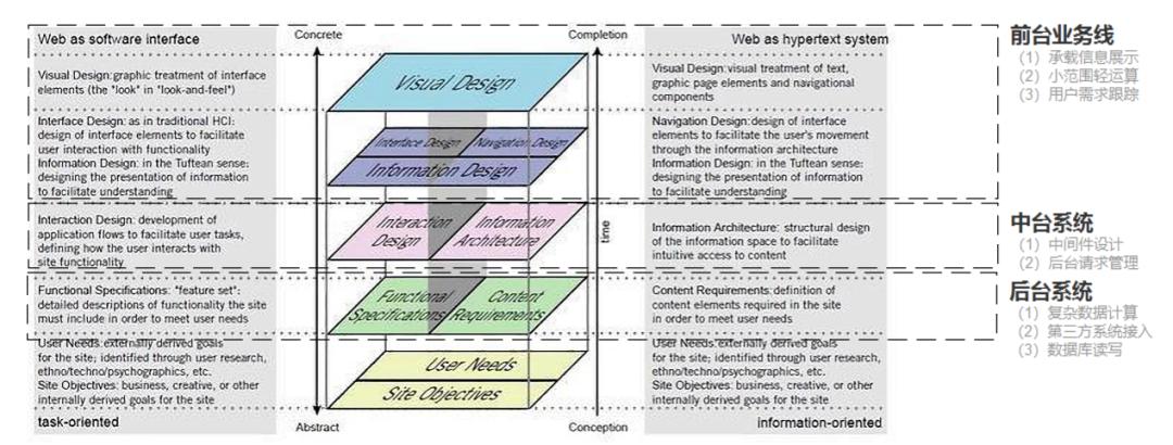 中台实战(7):绕不开的企业架构