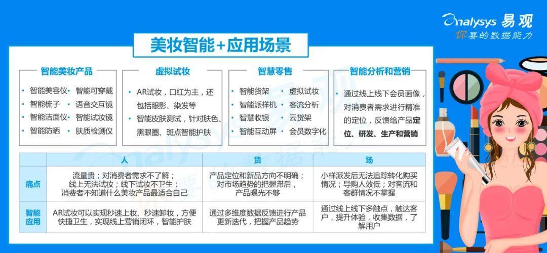 2020年中国美妆产业智能+生态分析 | 智能+提升客户消费体验,赋能行业各环节,助力美妆企业弯道超车