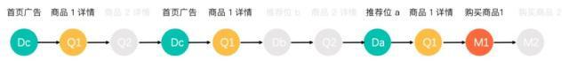 归因分析(Attribution Analysis)模型解析