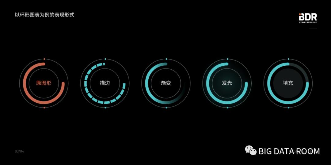第二期:数据可视化设计如何丰富页面