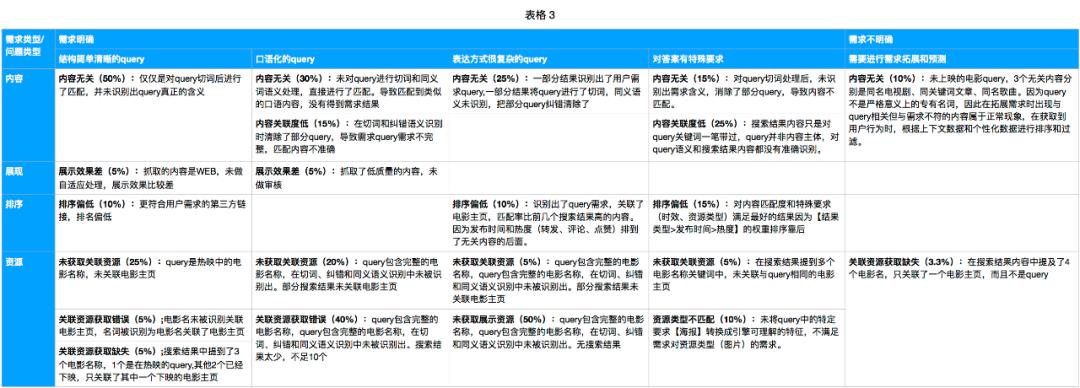 策略产品案例丨微博搜索策略调研分析